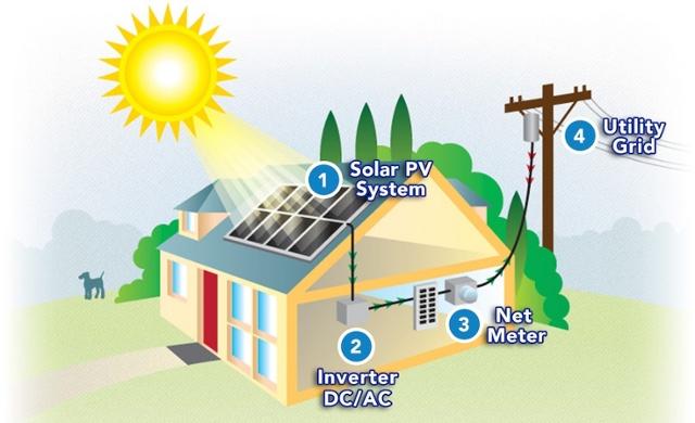 What is Net-Metering?